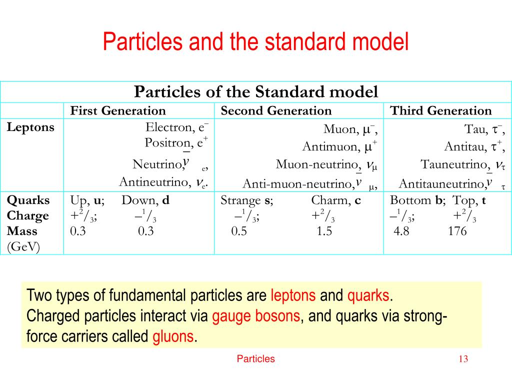 Particles and the standard model