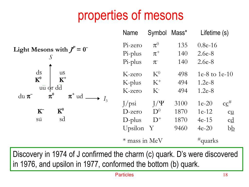 properties of mesons