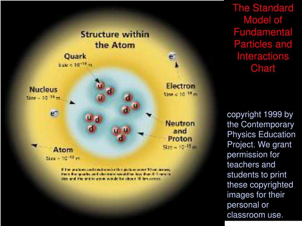 The Standard Model of Fundamental Particles and Interactions Chart