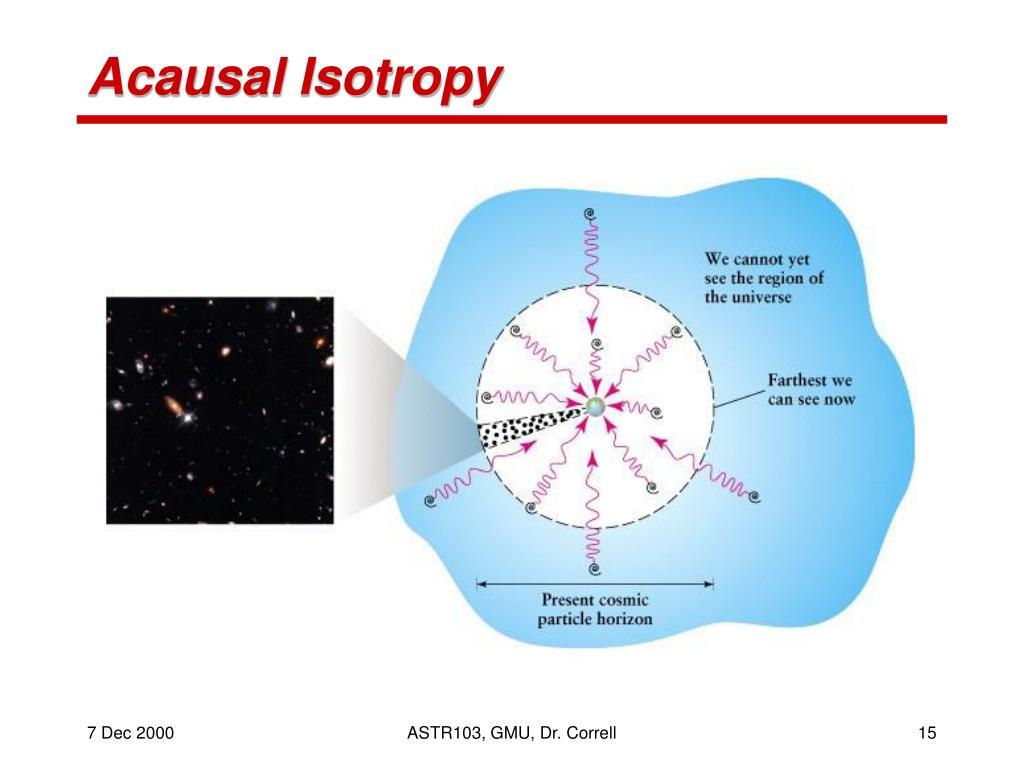 Acausal Isotropy