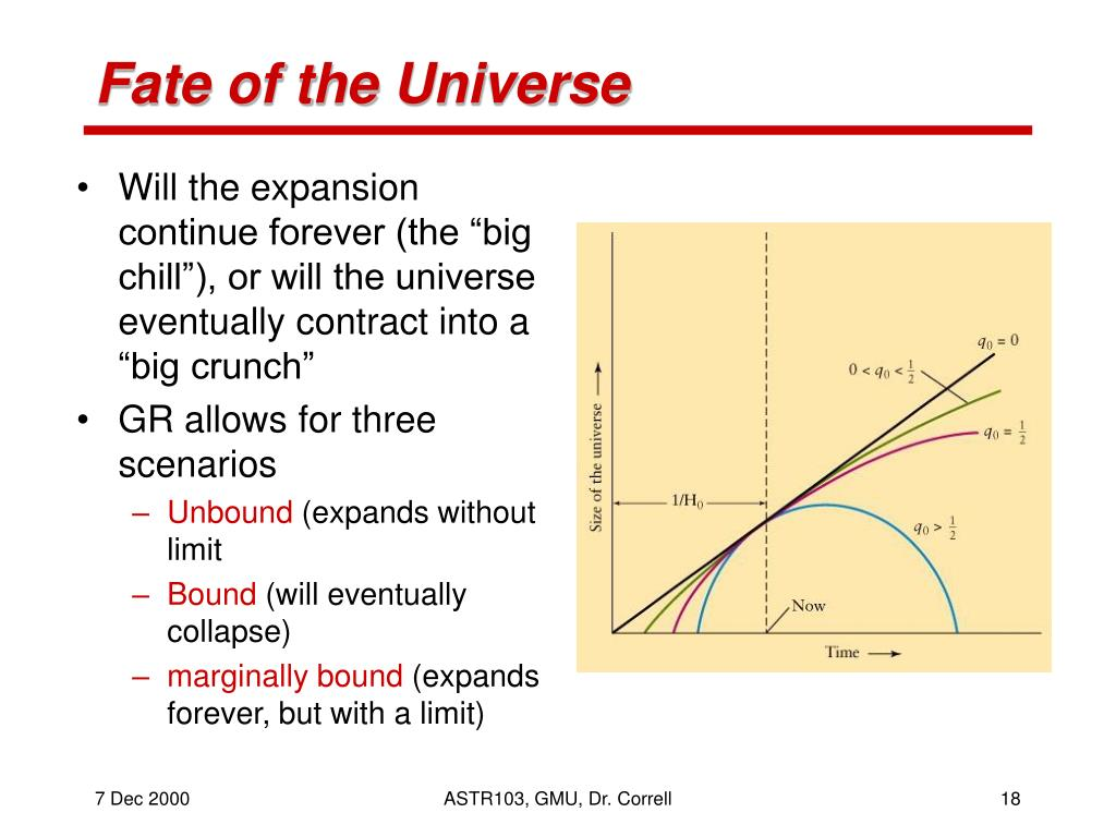 Fate of the Universe