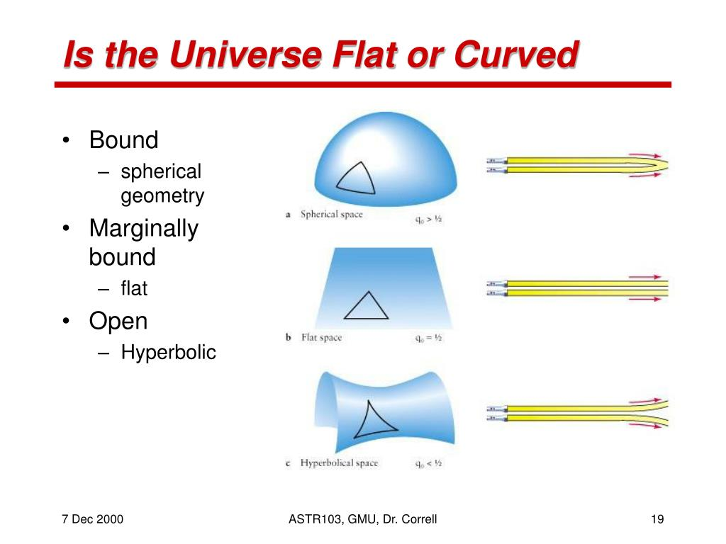 Is the Universe Flat or Curved