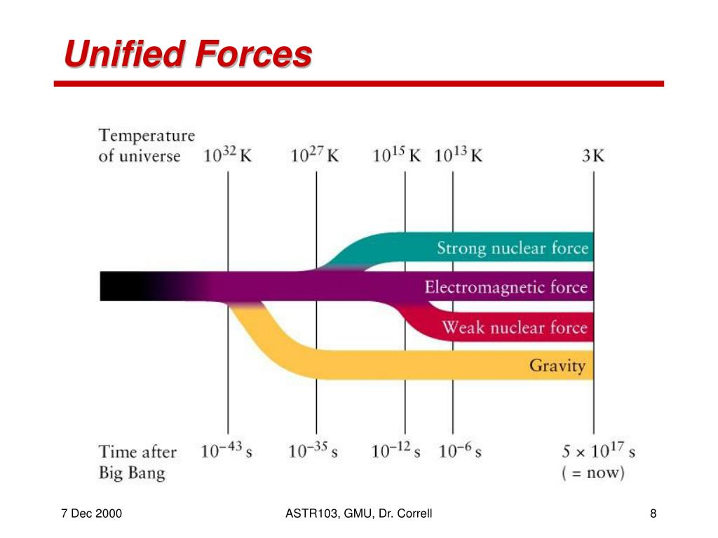 Unified Forces