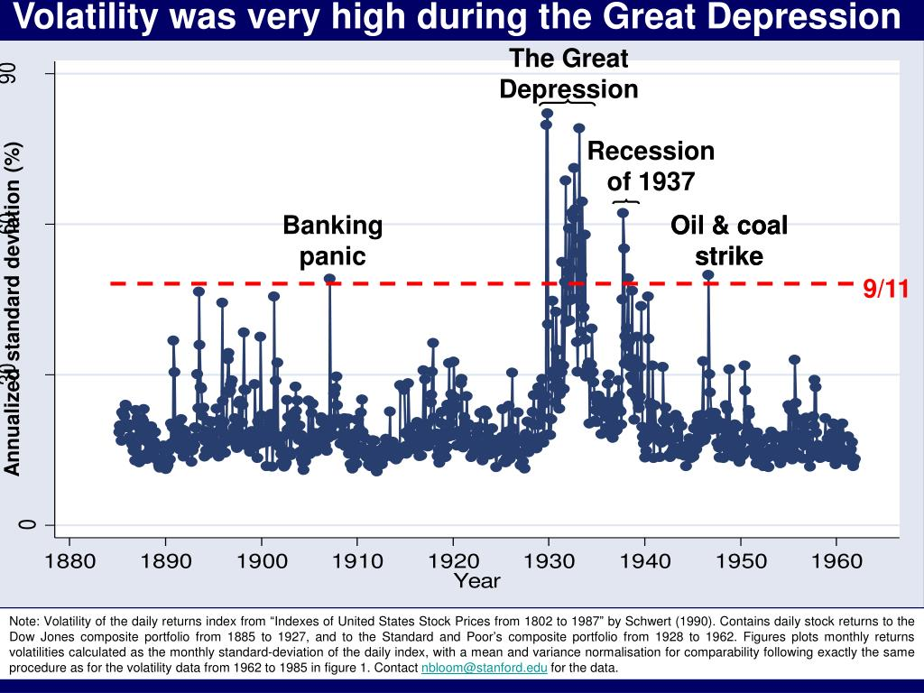 Volatility was very high during the Great Depression