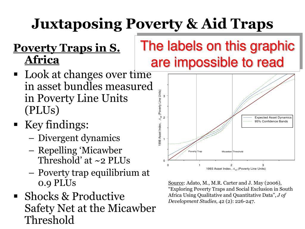 Juxtaposing Poverty & Aid Traps