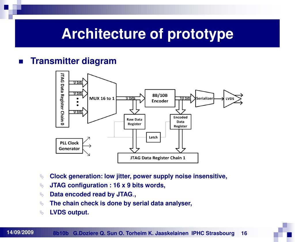 Architecture of prototype