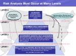 risk analysis must occur at many levels