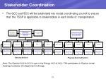 stakeholder coordination