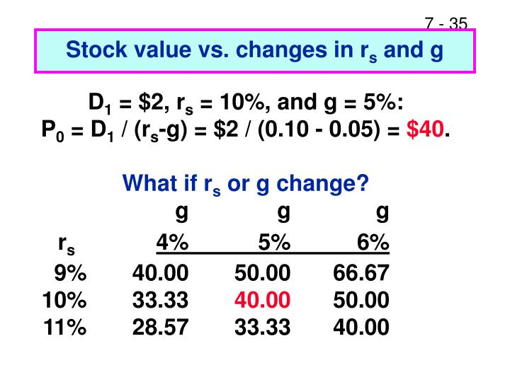 Stock value vs. changes in r