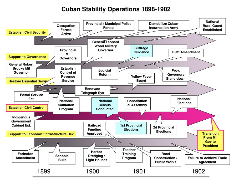 Cuban Stability Operations 1898-1902