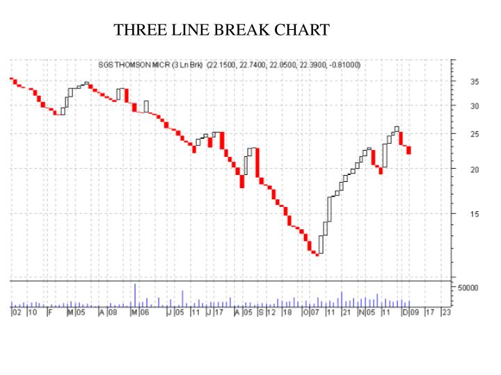 THREE LINE BREAK CHART