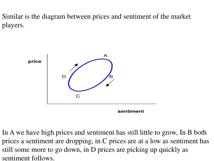 Similar is the diagram between prices and sentiment of the market players.
