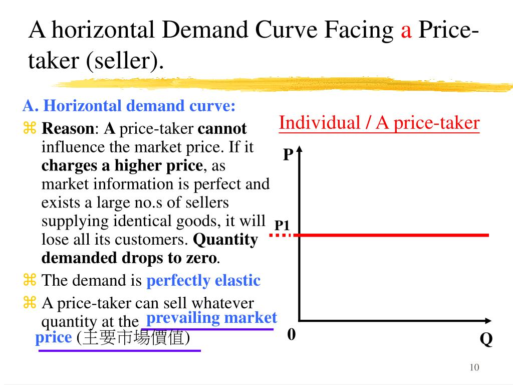 A. Horizontal demand