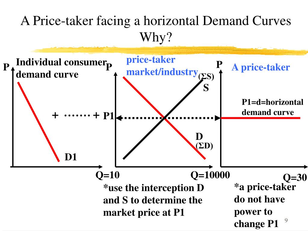 A Price-taker facing a horizontal Demand Curves