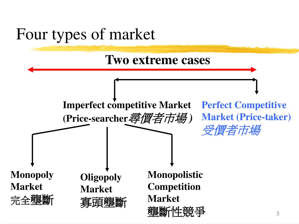 Four types of market