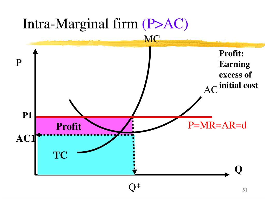 Intra-Marginal firm