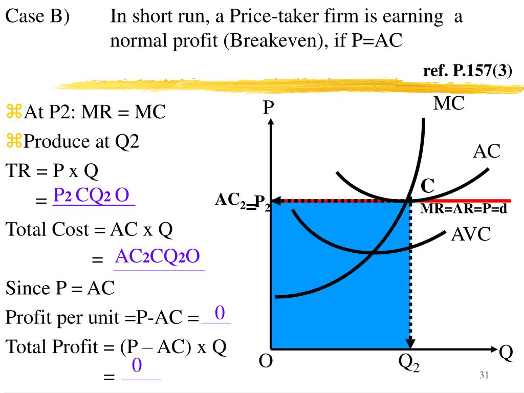 Case B) In short run, a Price-taker firm is earning  a normal profit (Breakeven), if P=AC