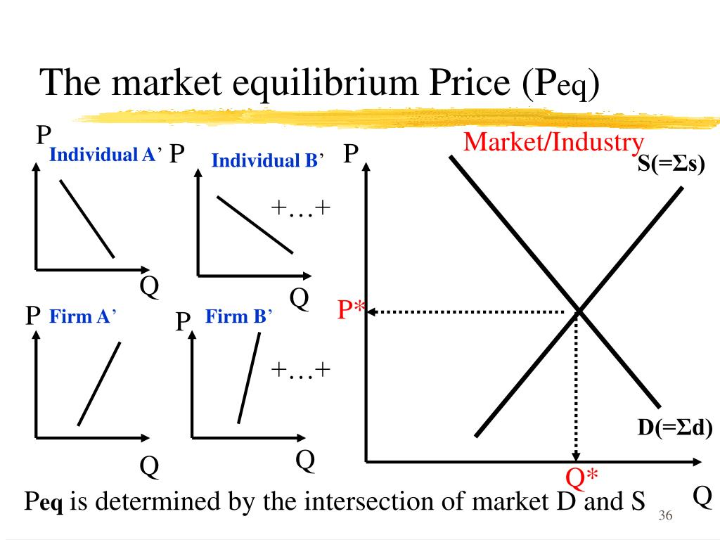 The market equilibrium Price (P