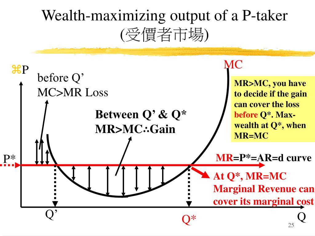 Wealth-maximizing output of a P-taker       (