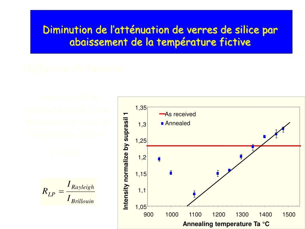 ' intensité de la diffusion totale croit linéairement avec la température fictive