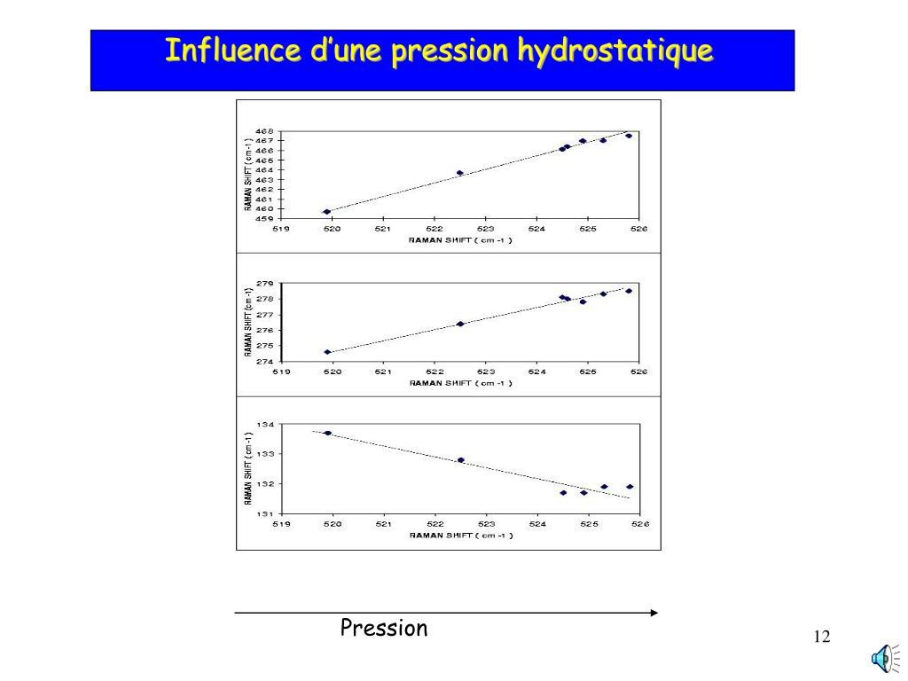 Influence d'une pression hydrostatique
