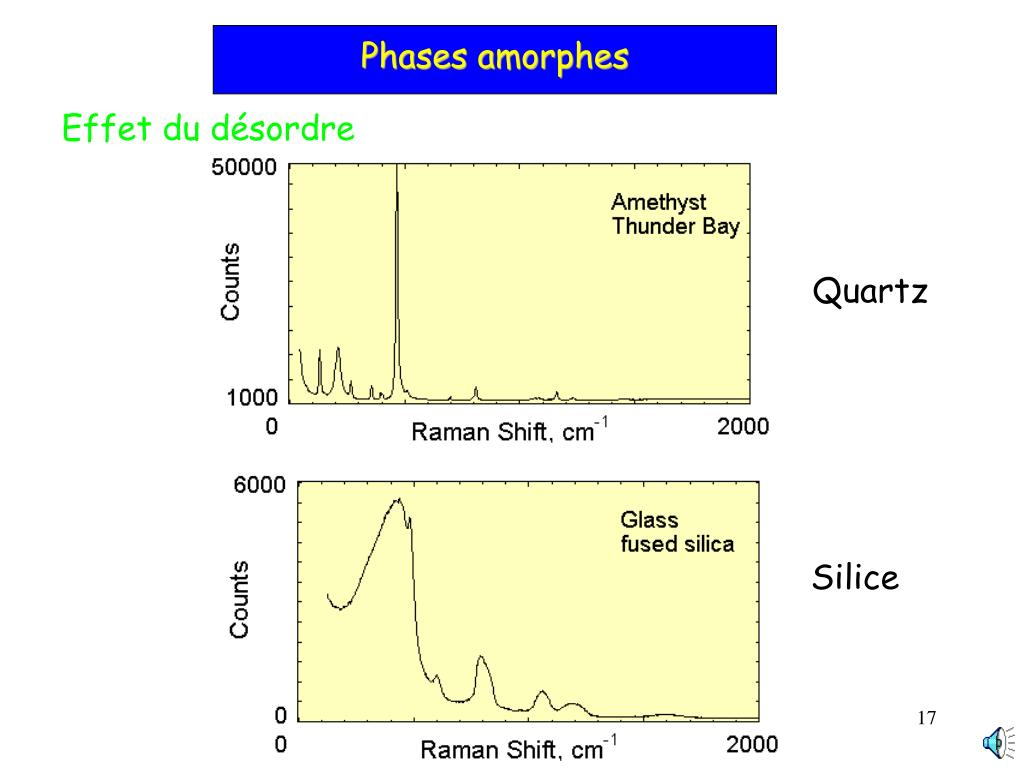 Phases amorphes