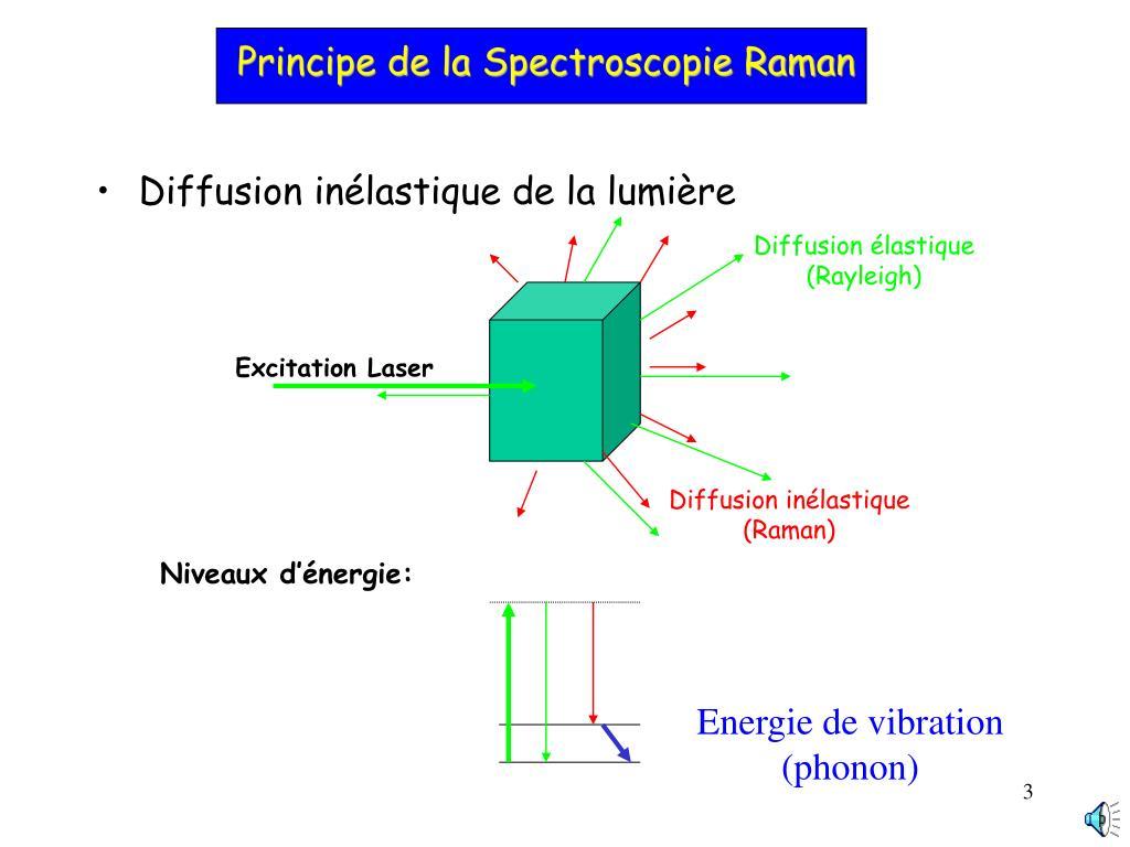 Principe de la Spectroscopie Raman