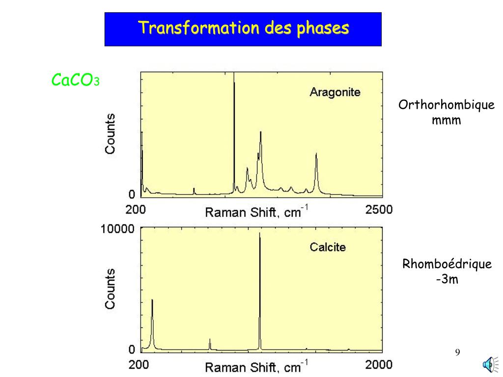 Transformation des phases
