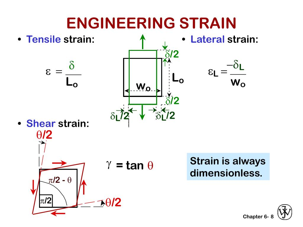 ENGINEERING STRAIN