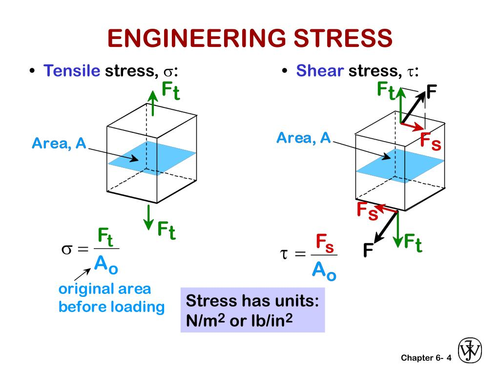 ENGINEERING STRESS