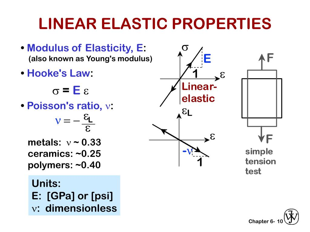 LINEAR ELASTIC PROPERTIES