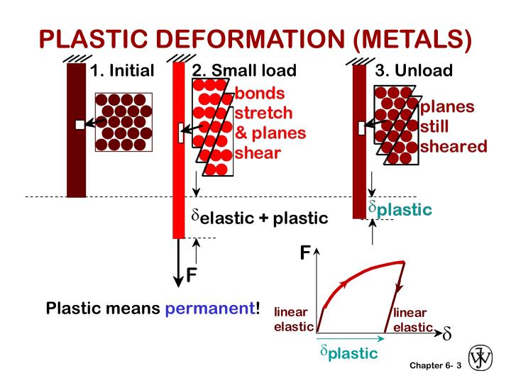 Plastic deformation metals