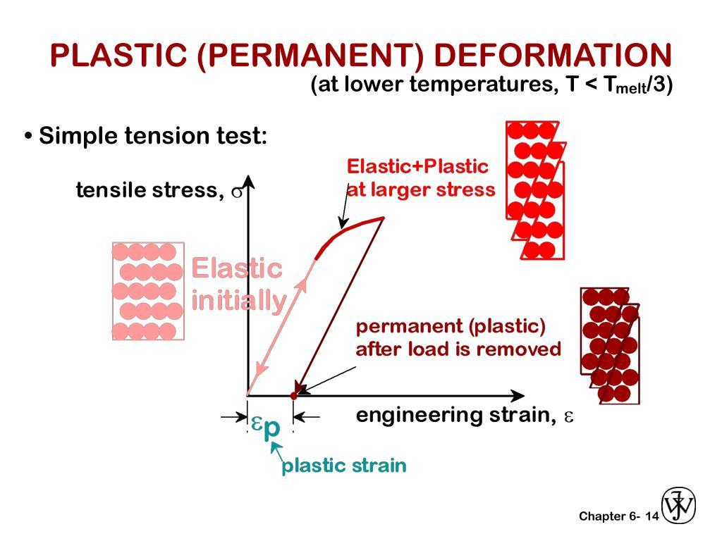 PLASTIC (PERMANENT) DEFORMATION