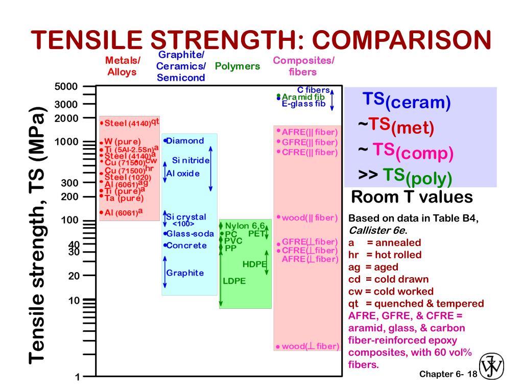 TENSILE STRENGTH: COMPARISON