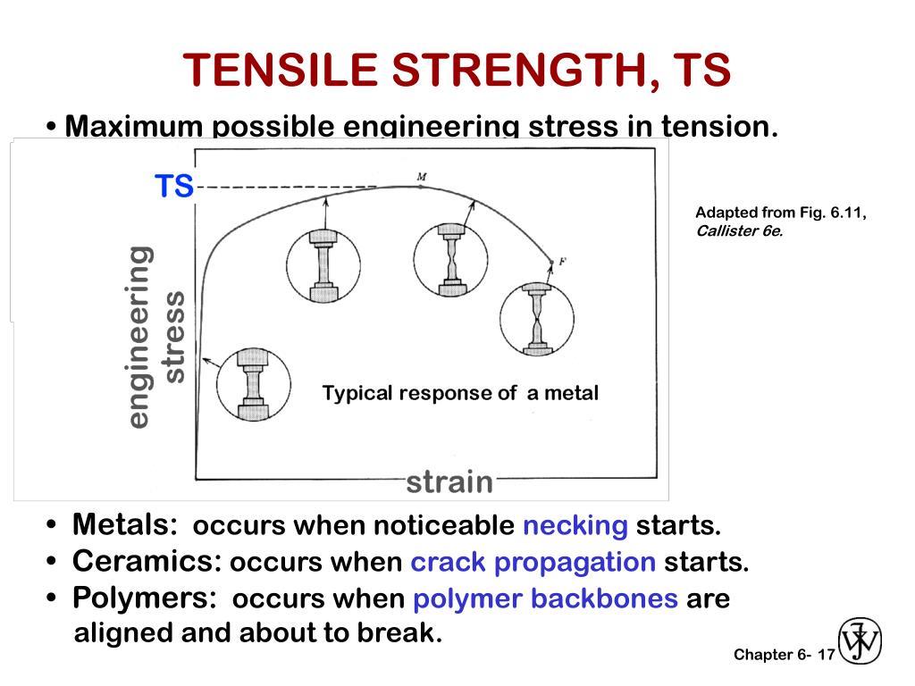 TENSILE STRENGTH, TS