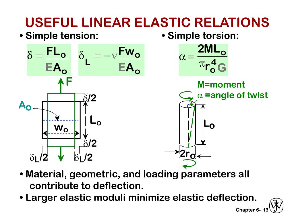 USEFUL LINEAR ELASTIC RELATIONS