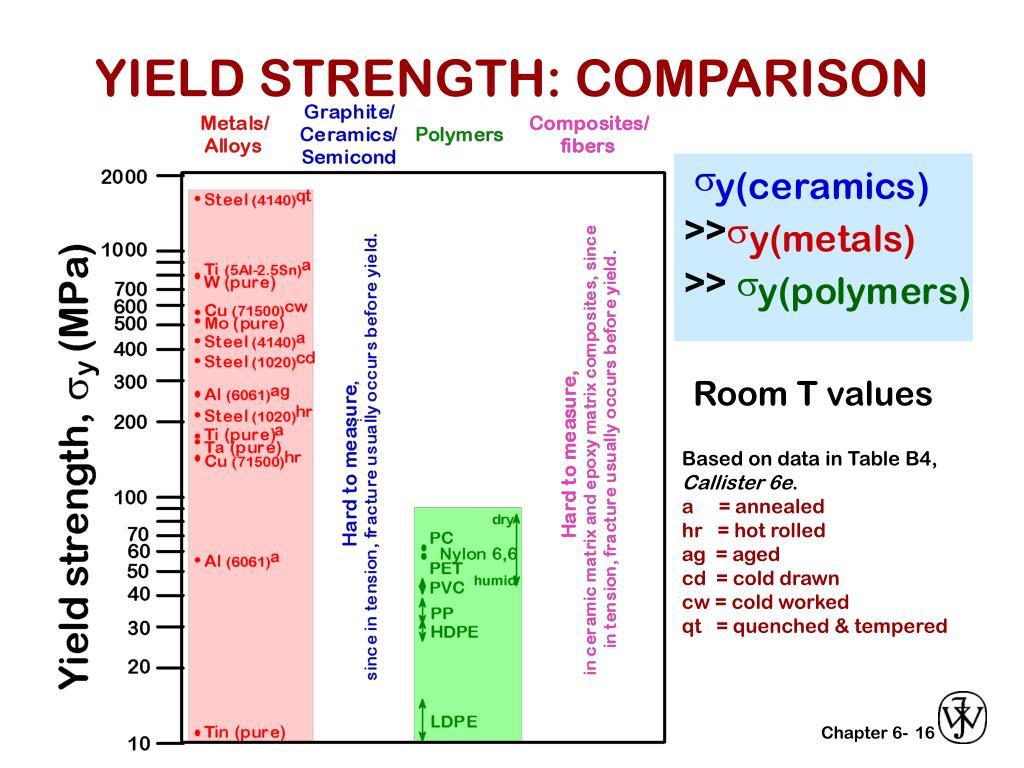 YIELD STRENGTH: COMPARISON