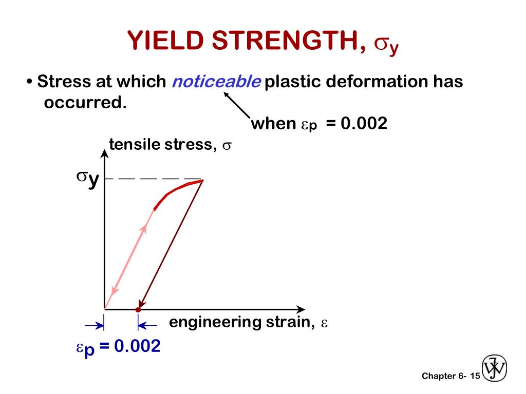 YIELD STRENGTH,