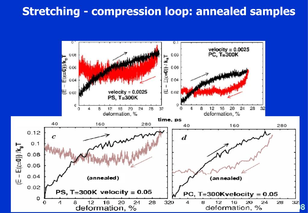 Stretching - compression loop: annealed samples