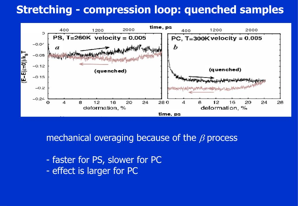 Stretching - compression loop: quenched samples