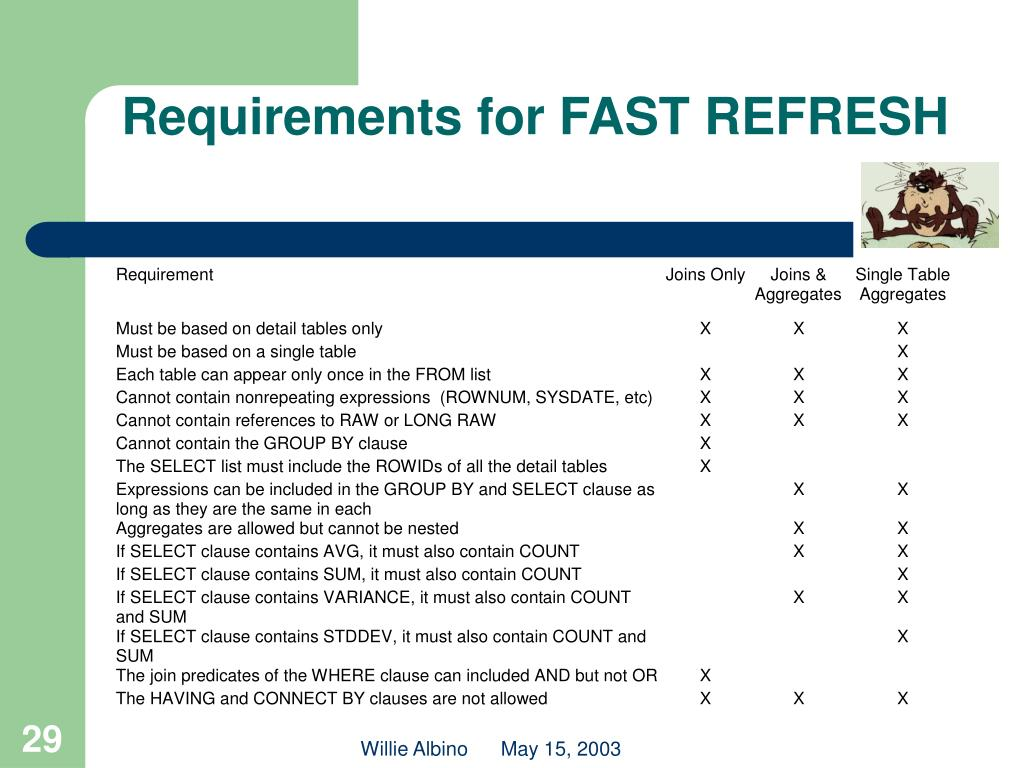 Requirements for FAST REFRESH