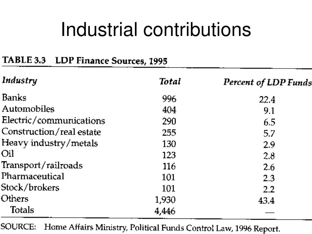 Industrial contributions