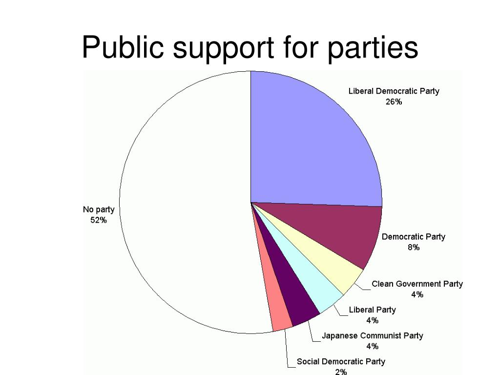 Public support for parties