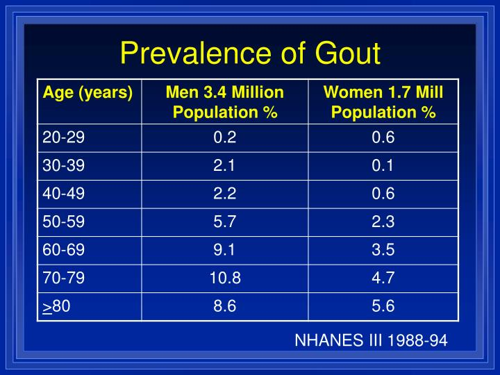 Prevalence of Gout