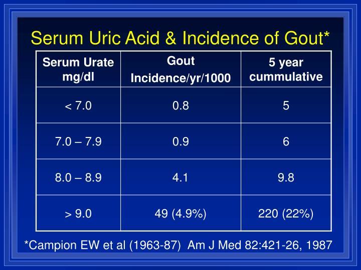 Serum Uric Acid & Incidence of Gout*
