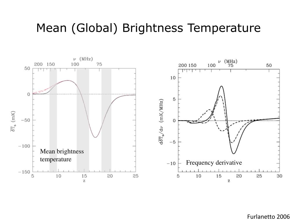 Mean (Global) Brightness Temperature