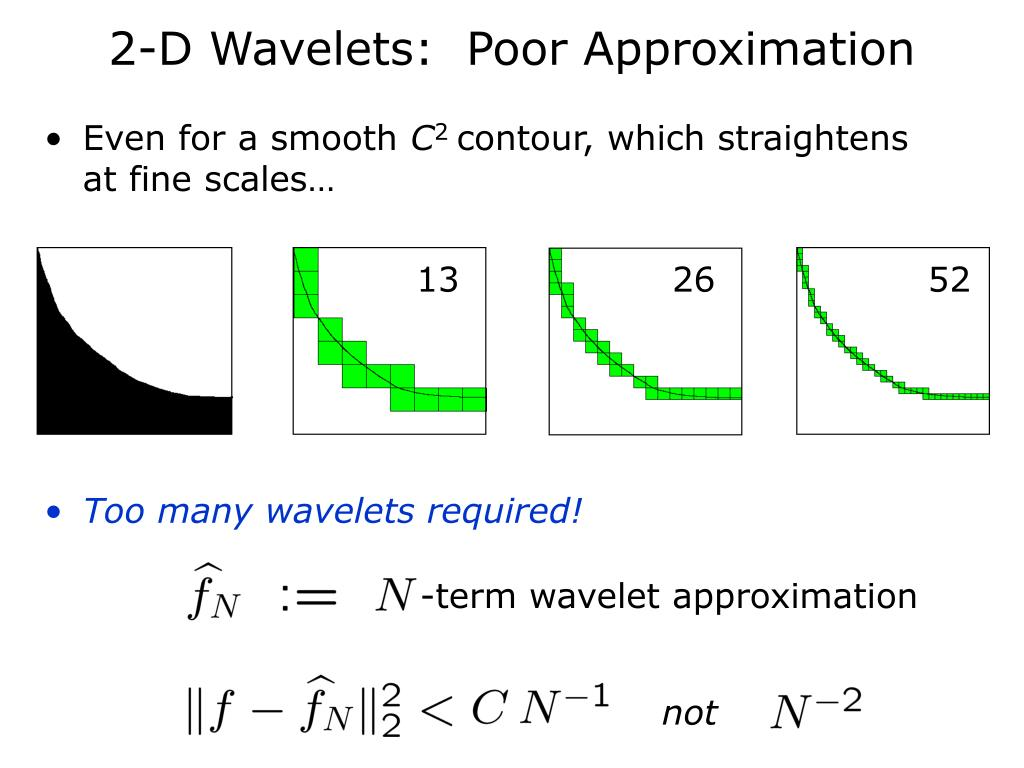 2-D Wavelets:  Poor Approximation