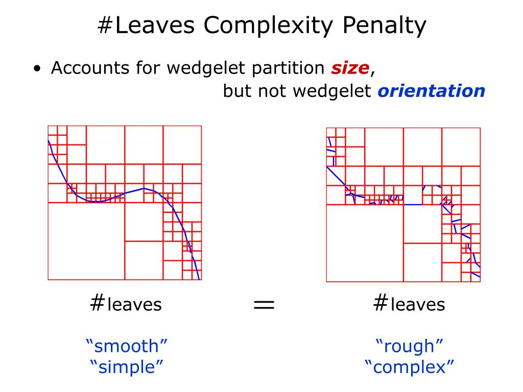 #Leaves Complexity Penalty