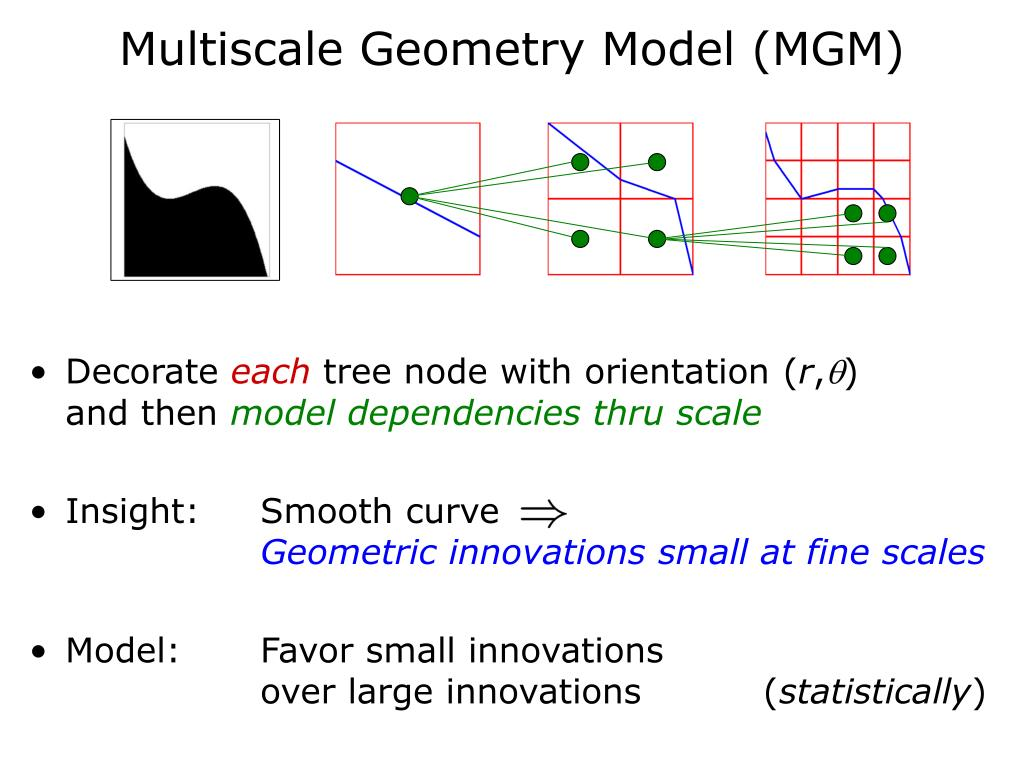 Multiscale Geometry Model (MGM)