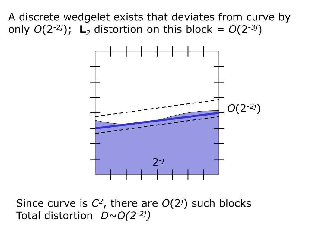 A discrete wedgelet exists that deviates from curve by only